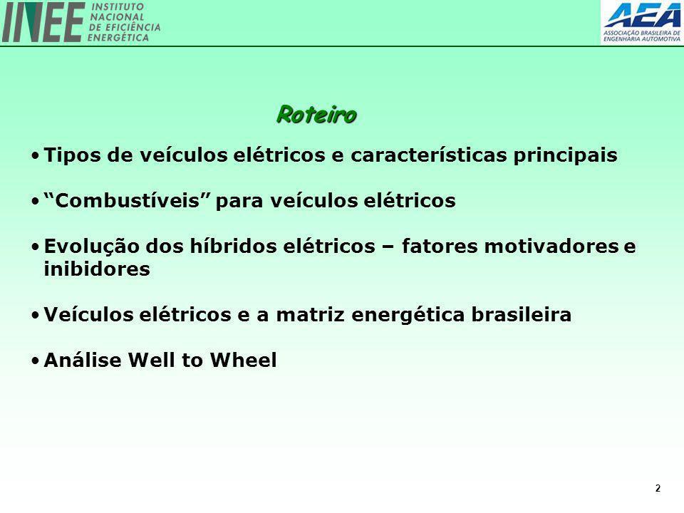 2 Tipos de veículos elétricos e características principais Combustíveis para veículos elétricos Evolução dos híbridos elétricos – fatores motivadores