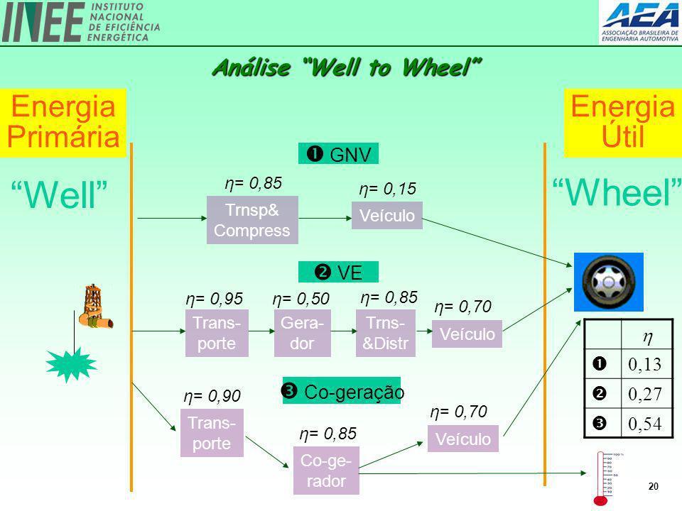 20 Análise Well to Wheel Trans- porte Co-ge- rador η= 0,90 η= 0,85 η= 0,70 Veículo Co-geração 0,13 0,27 0,54 Energia Primária Energia Útil Well Wheel