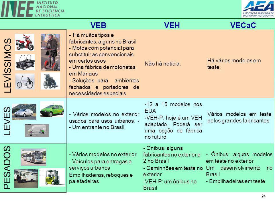 24 - Há muitos tipos e fabricantes, alguns no Brasil - Motos com potencial para substituir as convencionais em certos usos - Uma fábrica de motonetas