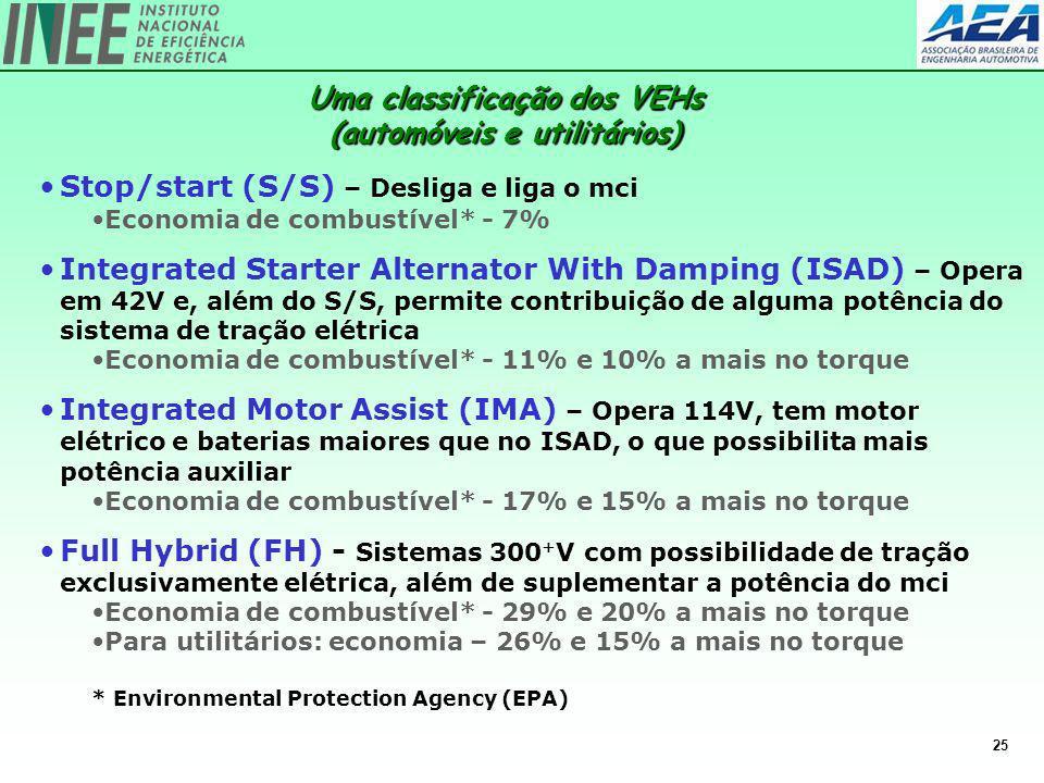25 Stop/start (S/S) – Desliga e liga o mci Economia de combustível* - 7% Integrated Starter Alternator With Damping (ISAD) – Opera em 42V e, além do S
