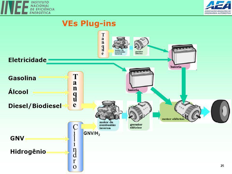 26 VEs Plug-ins Eletricidade TanqueTanque Gasolina Álcool Diesel/Biodiesel GNV Hidrogênio CilindroCilindro GNV/H 2 TanqueTanque