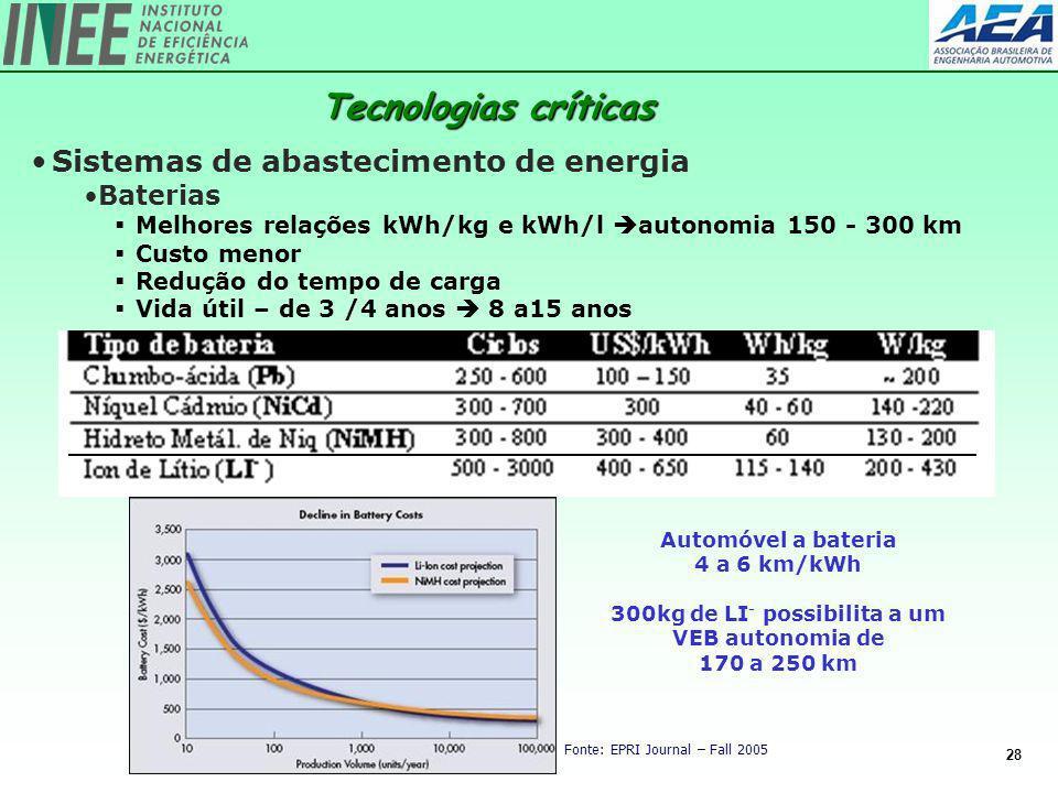 28 Sistemas de abastecimento de energia Baterias Melhores relações kWh/kg e kWh/l autonomia 150 - 300 km Custo menor Redução do tempo de carga Vida út