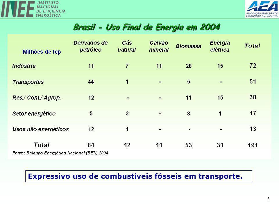 3 Brasil - Uso Final de Energia em 2004 Expressivo uso de combustíveis fósseis em transporte.