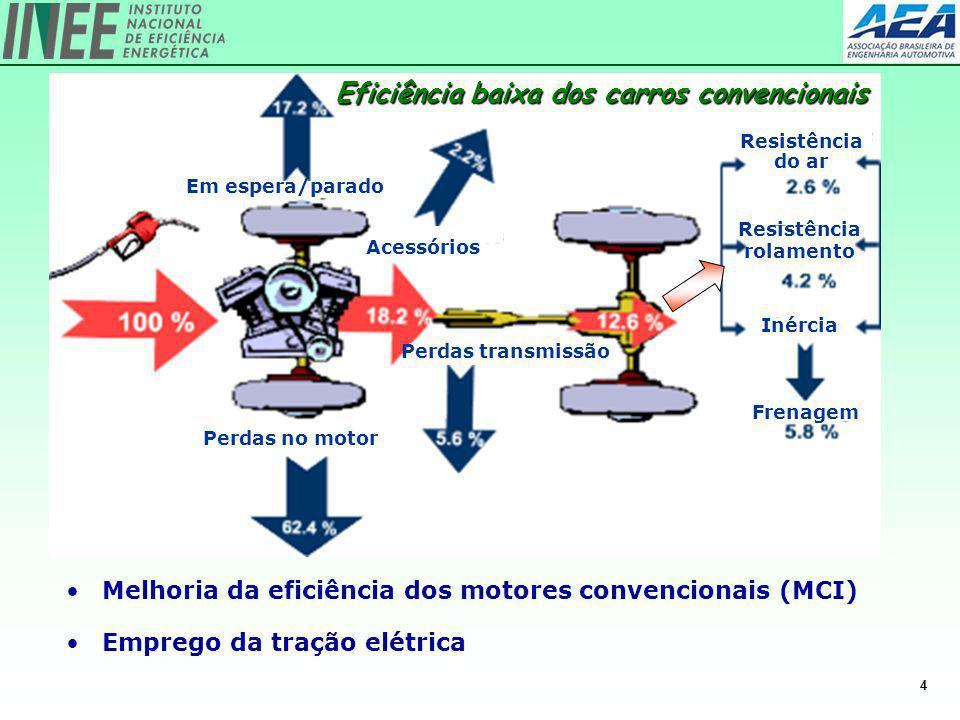 4 Melhoria da eficiência dos motores convencionais (MCI) Emprego da tração elétrica Resistência do ar Em espera/parado Perdas no motor Acessórios Perd
