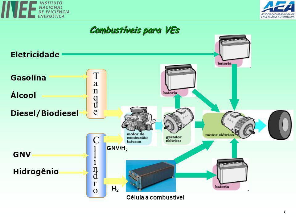 7 Eletricidade TanqueTanque Gasolina Álcool Diesel/Biodiesel GNV Hidrogênio CilindroCilindro H2H2 GNV/H 2 Célula a combustível Combustíveis para VEs