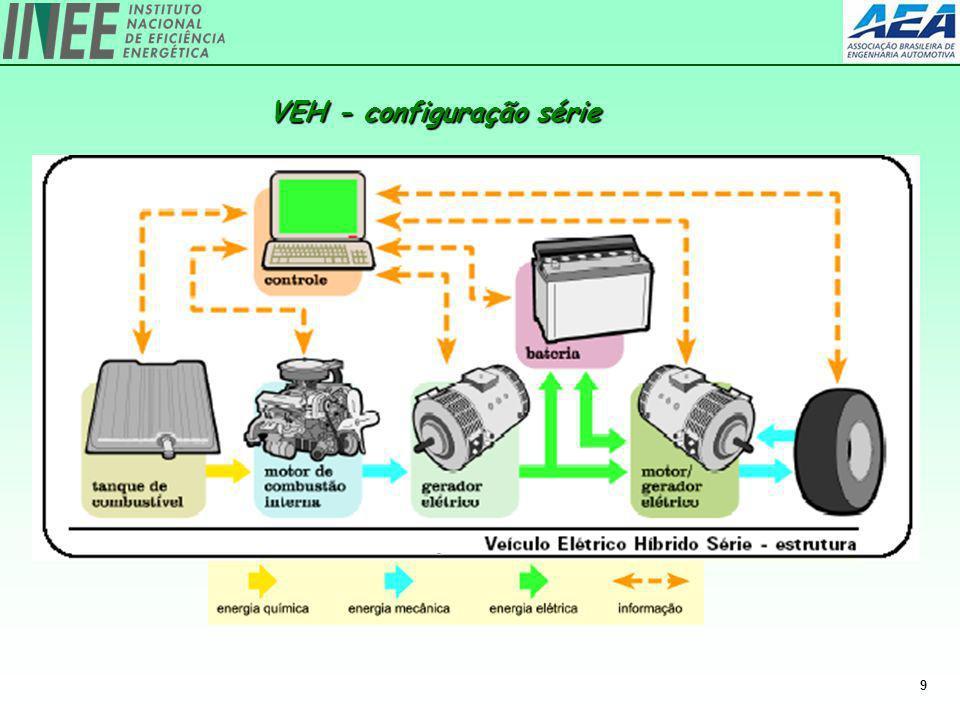 9 VEH - configuração série