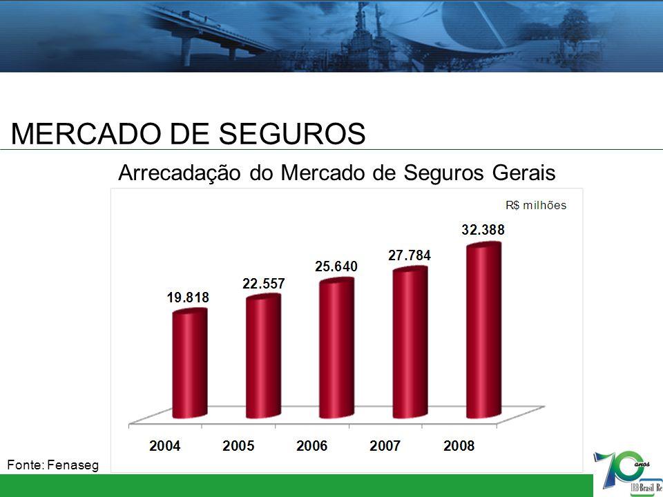 MERCADO DE SEGUROS Fonte: Fenaseg Arrecadação do Mercado de Seguros Gerais
