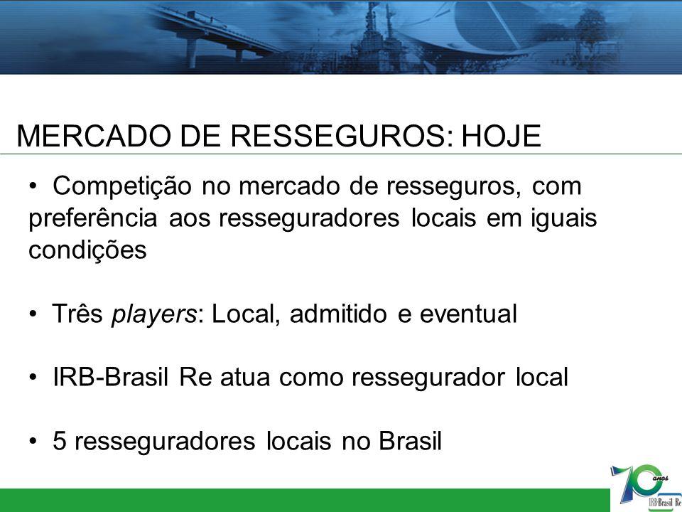 MERCADO DE RESSEGUROS: HOJE Competição no mercado de resseguros, com preferência aos resseguradores locais em iguais condições Três players: Local, ad