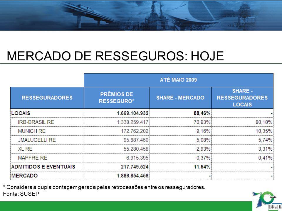 MERCADO DE RESSEGUROS: HOJE * Considera a dupla contagem gerada pelas retrocessões entre os resseguradores. Fonte: SUSEP