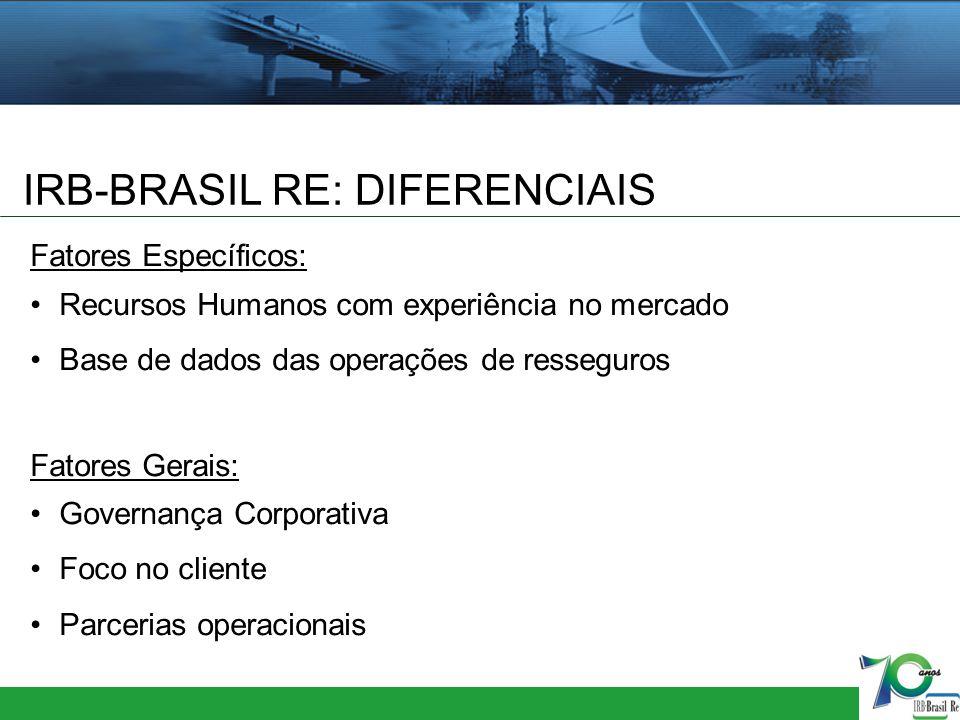IRB-BRASIL RE: DIFERENCIAIS Fatores Específicos: Recursos Humanos com experiência no mercado Base de dados das operações de resseguros Fatores Gerais:
