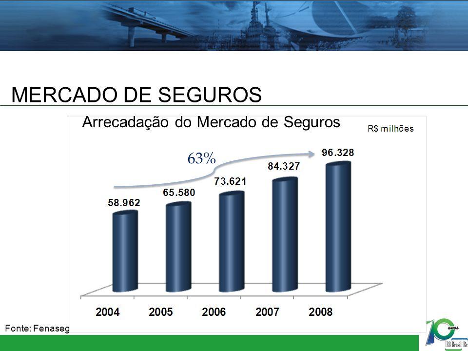 MERCADO DE RESSEGUROS: HOJE Arrecadação do Mercado de Resseguros 28%