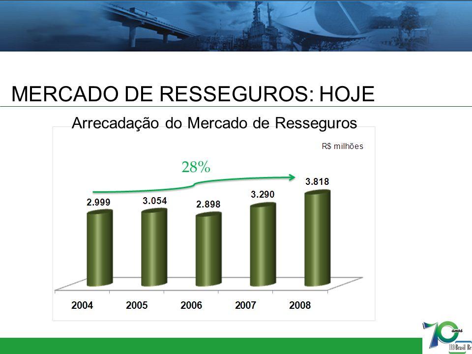 MERCADO DE SEGUROS Fonte: Fenaseg Mercado de Seguros x PIB