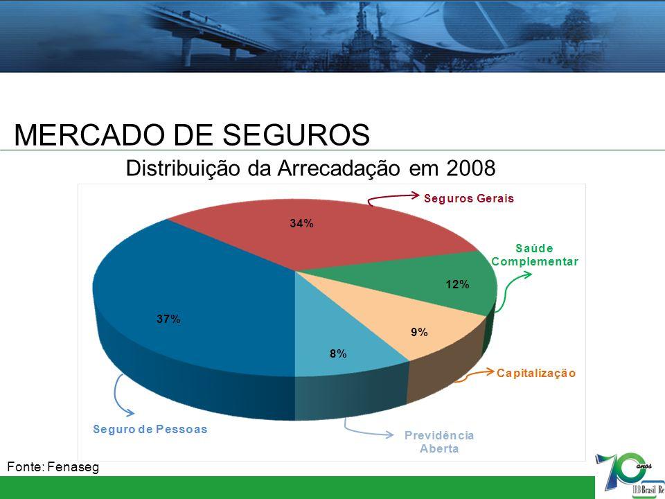 MERCADO DE SEGUROS Fonte: Fenaseg Distribuição da Arrecadação em 2008