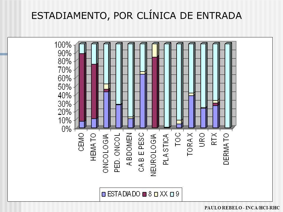 ESTADIAMENTO, POR CLÍNICA DE ENTRADA PAULO REBELO - INCA/HCI-RHC