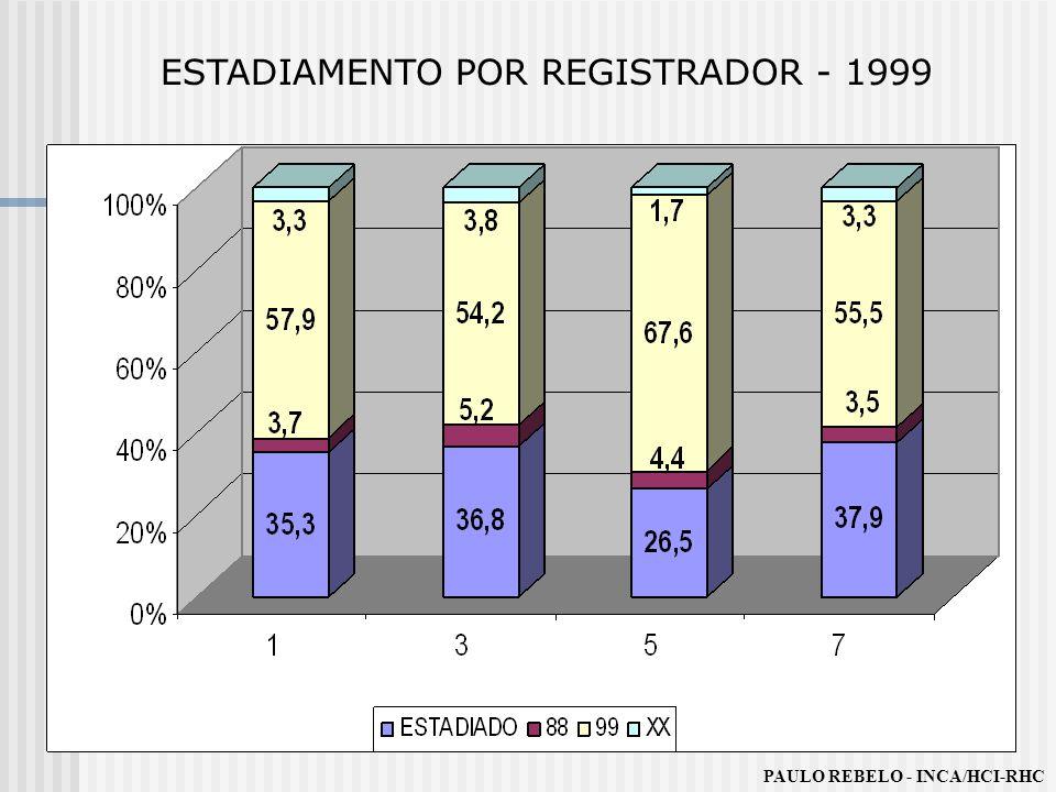 ESTADIAMENTO POR REGISTRADOR - 1999 PAULO REBELO - INCA/HCI-RHC