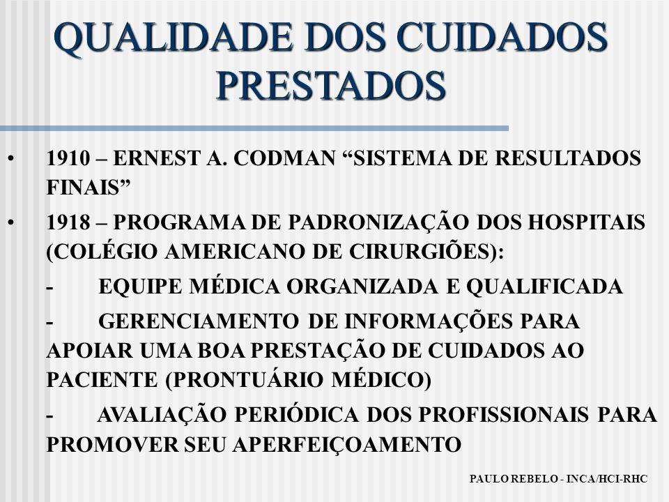 QUALIDADE DOS CUIDADOS PRESTADOS 1910 – ERNEST A. CODMAN SISTEMA DE RESULTADOS FINAIS 1918 – PROGRAMA DE PADRONIZAÇÃO DOS HOSPITAIS (COLÉGIO AMERICANO