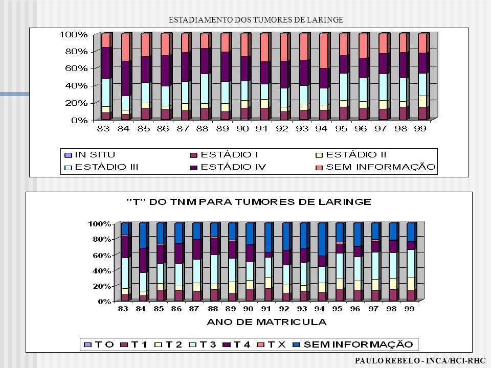 ESTADIAMENTO DOS TUMORES DE LARINGE PAULO REBELO - INCA/HCI-RHC
