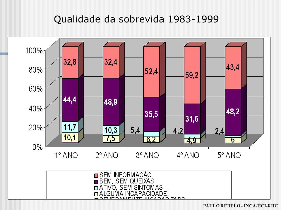 Qualidade da sobrevida 1983-1999 PAULO REBELO - INCA/HCI-RHC