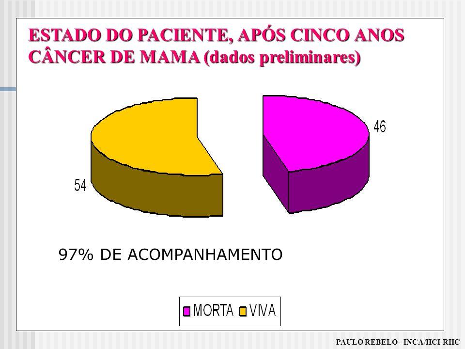 ESTADO DO PACIENTE, APÓS CINCO ANOS CÂNCER DE MAMA (dados preliminares) PAULO REBELO - INCA/HCI-RHC 97% DE ACOMPANHAMENTO