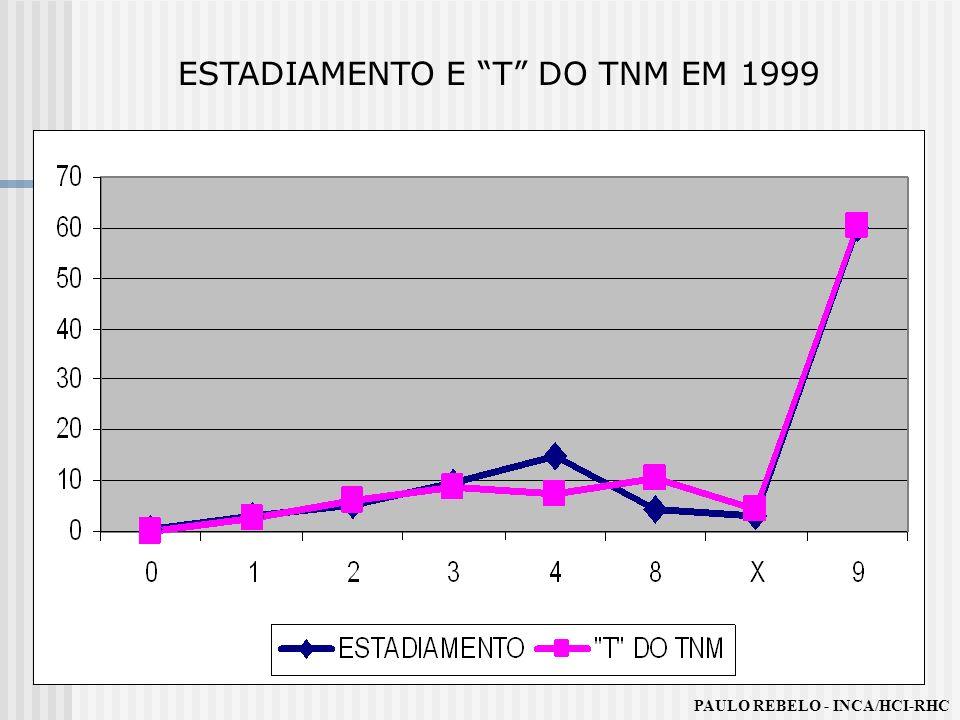 ESTADIAMENTO E T DO TNM EM 1999 PAULO REBELO - INCA/HCI-RHC