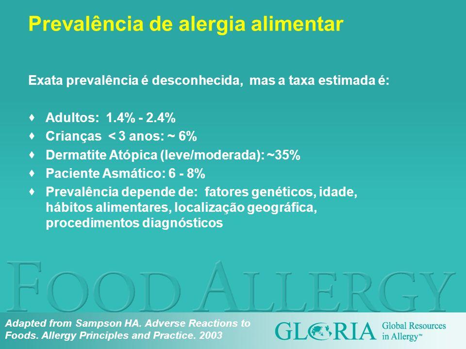 Exata prevalência é desconhecida, mas a taxa estimada é: Adultos: 1.4% - 2.4% Crianças < 3 anos: ~ 6% Dermatite Atópica (leve/moderada): ~35% Paciente