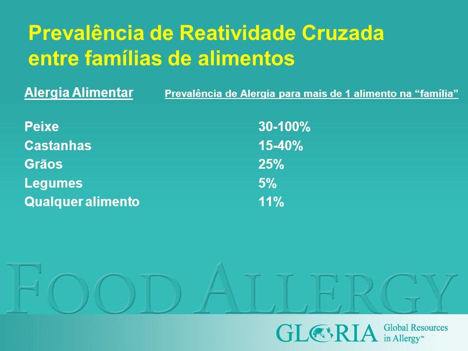 Prevalência de Reatividade Cruzada entre famílias de alimentos Alergia Alimentar Prevalência de Alergia para mais de 1 alimento na família Peixe30-100