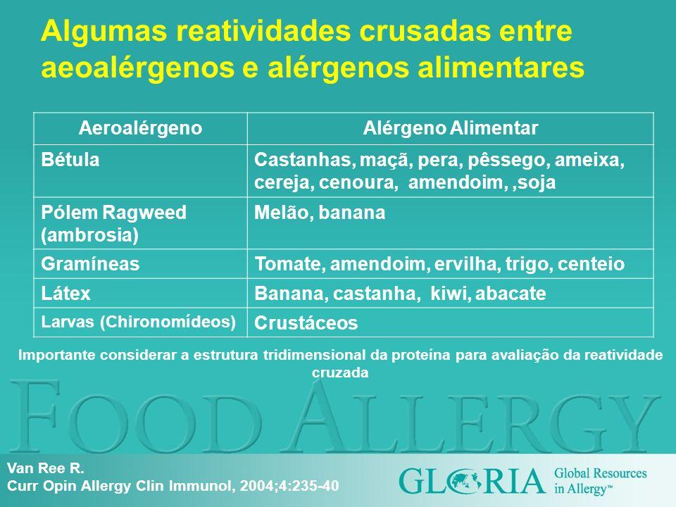 Algumas reatividades crusadas entre aeoalérgenos e alérgenos alimentares AeroalérgenoAlérgeno Alimentar BétulaCastanhas, maçã, pera, pêssego, ameixa,
