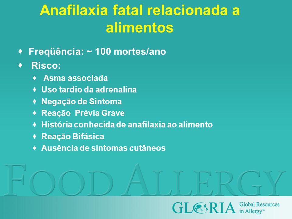 Anafilaxia fatal relacionada a alimentos Freqüência: ~ 100 mortes/ano Risco: Asma associada Uso tardio da adrenalina Negação de Sintoma Reação Prévia