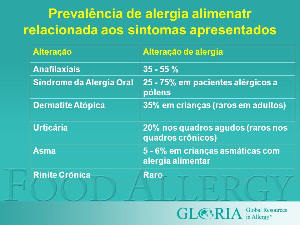 Prevalência de alergia alimenatr relacionada aos sintomas apresentados AlteraçãoAlteração de alergia Anafilaxiais35 - 55 % Síndrome da Alergia Oral25