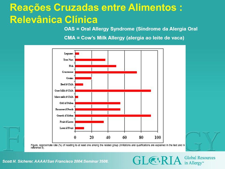 Reações Cruzadas entre Alimentos : Relevânica Clínica Scott H. Sicherer. AAAAI San Francisco 2004:Seminar 3508. OAS = Oral Allergy Syndrome (Síndrome