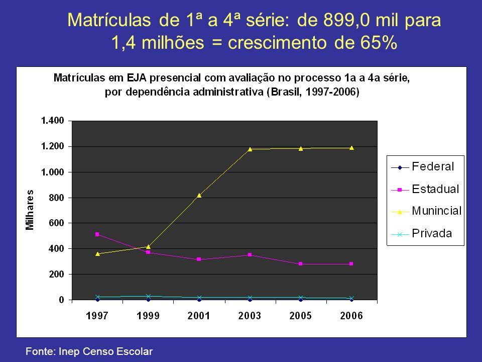 Fonte: Inep Censo Escolar Matrículas de 5ª a 8ª série: de 1,3 milhões para 2,0 milhões = crescimento de 54%