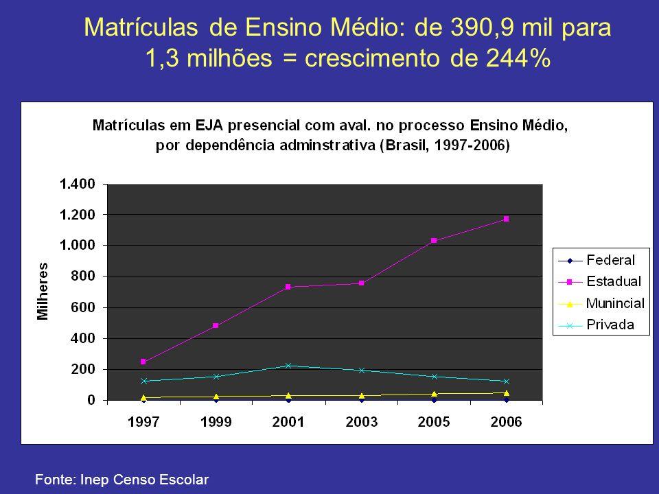 Fonte: Inep Censo Escolar Matrículas de Ensino Médio: de 390,9 mil para 1,3 milhões = crescimento de 244%
