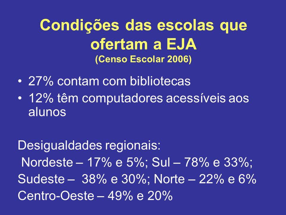 Condições das escolas que ofertam a EJA (Censo Escolar 2006) 27% contam com bibliotecas 12% têm computadores acessíveis aos alunos Desigualdades regio