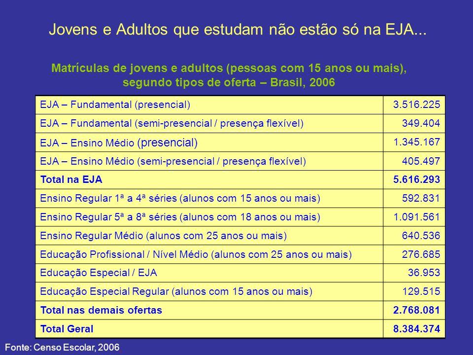 Jovens e Adultos que estudam não estão só na EJA... EJA – Fundamental (presencial)3.516.225 EJA – Fundamental (semi-presencial / presença flexível)349