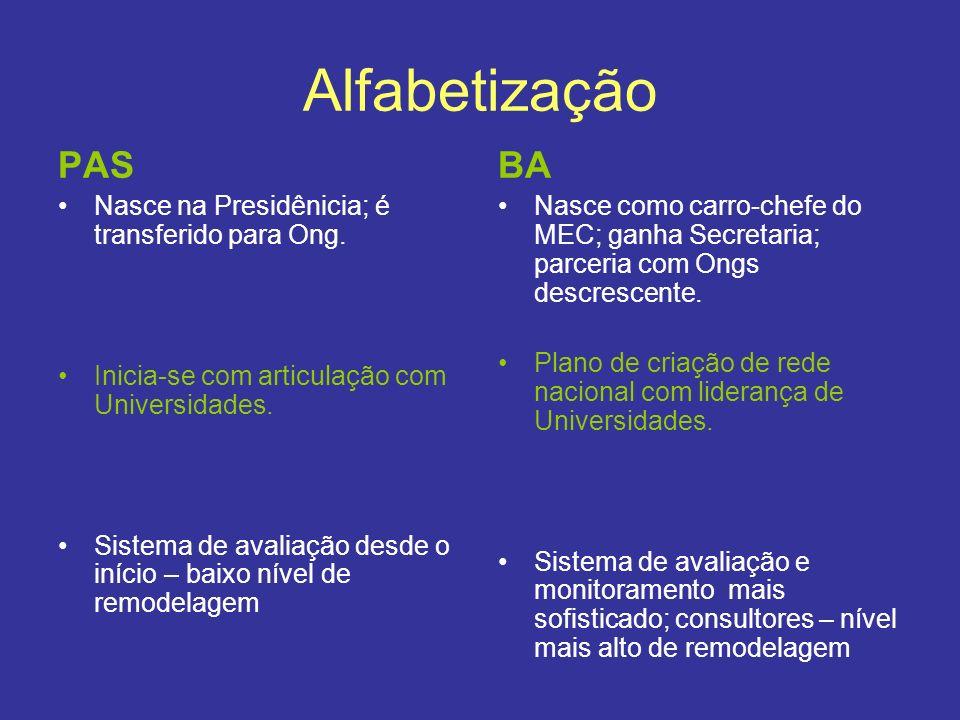 Alfabetização PAS Nasce na Presidênicia; é transferido para Ong. Inicia-se com articulação com Universidades. Sistema de avaliação desde o início – ba