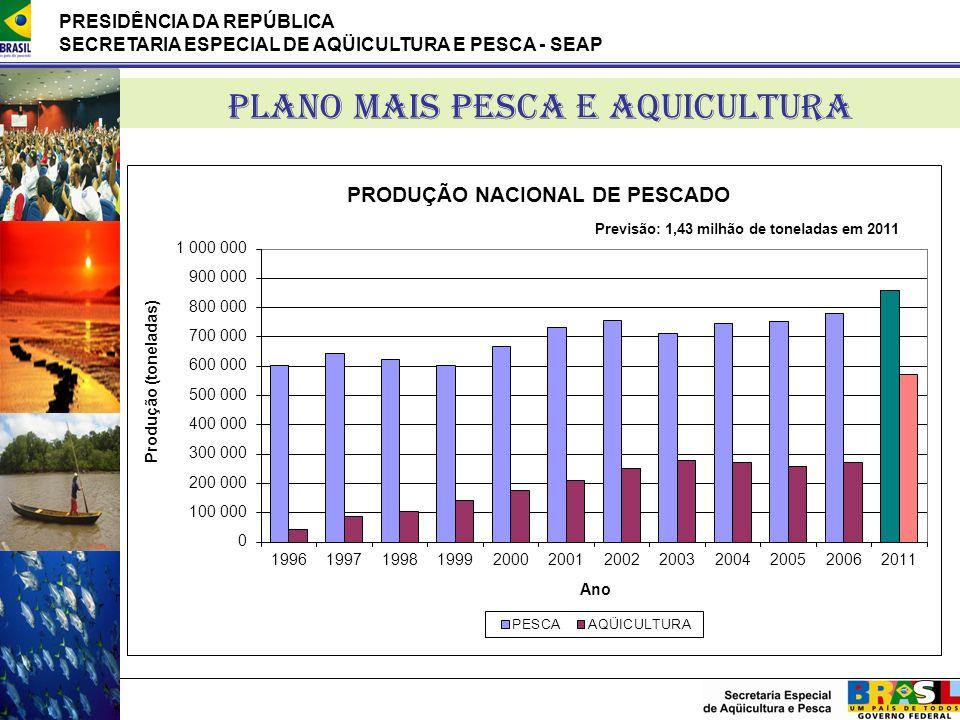 PRESIDÊNCIA DA REPÚBLICA SECRETARIA ESPECIAL DE AQÜICULTURA E PESCA - SEAP PLANO MAIS PESCA E AQUICULTURA Previsão: 1,43 milhão de toneladas em 2011