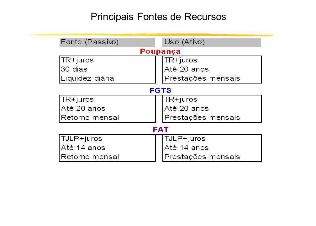 Meios de aquisição de bens (ex.:imóveis) Poupança Prévia Financiamento BANCO