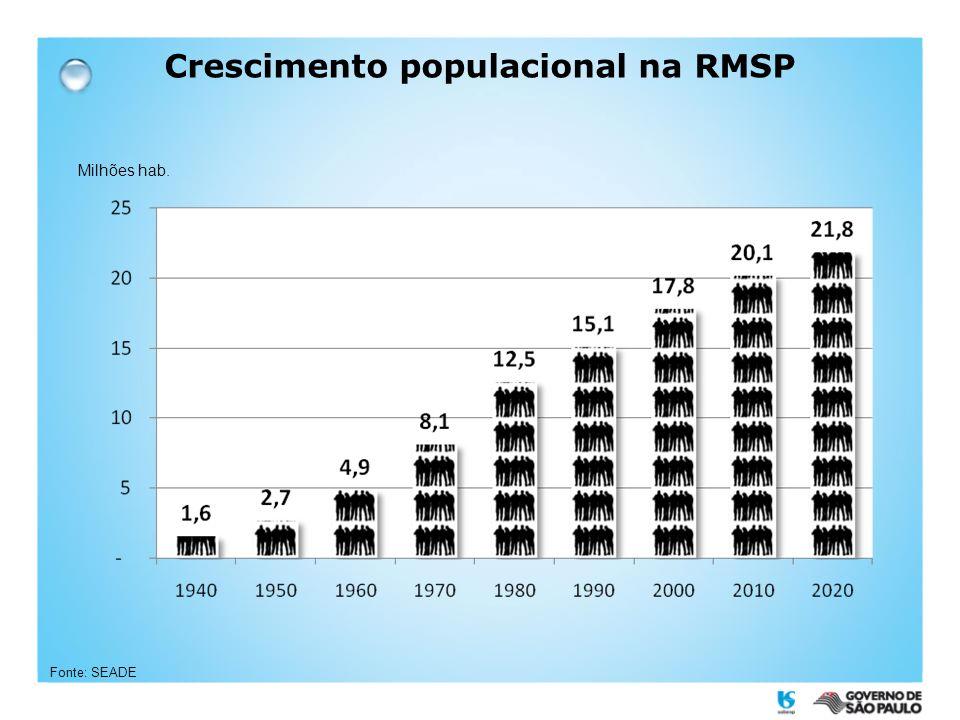 Crescimento populacional na RMSP Milhões hab. Fonte: SEADE