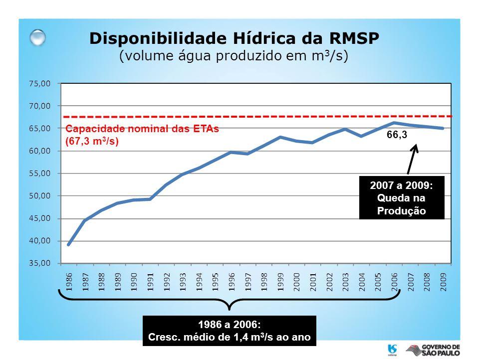 Disponibilidade Hídrica da RMSP (volume água produzido em m 3 /s) 2007 a 2009: Queda na Produção 1986 a 2006: Cresc. médio de 1,4 m 3 /s ao ano Capaci
