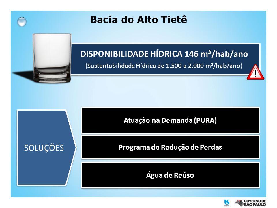 Bacia do Alto Tietê DISPONIBILIDADE HÍDRICA 146 m 3 /hab/ano (Sustentabilidade Hídrica de 1.500 a 2.000 m 3 /hab/ano) DISPONIBILIDADE HÍDRICA 146 m 3