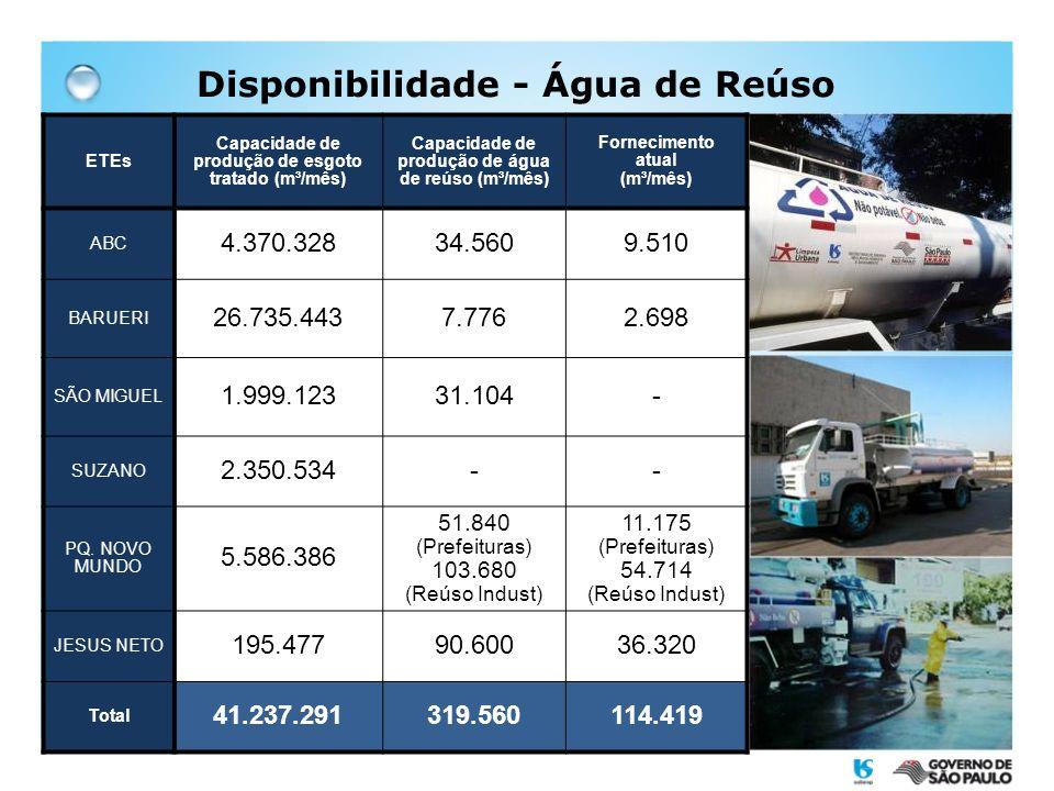 Disponibilidade - Água de Reúso ETEs Capacidade de produção de esgoto tratado (m³/mês) Capacidade de produção de água de reúso (m³/mês) Fornecimento a
