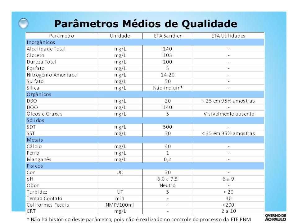 Parâmetros Médios de Qualidade