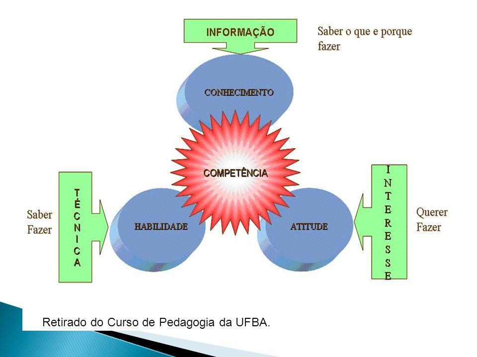 Retirado do Curso de Pedagogia da UFBA.