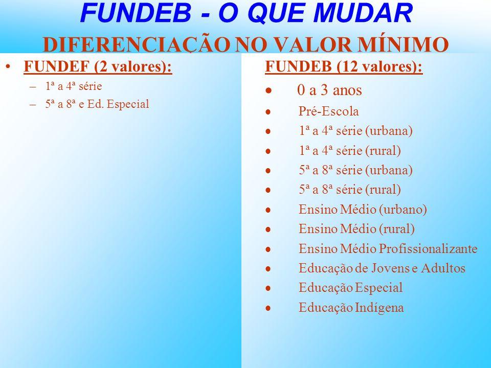 FUNDEB - O QUE MUDAR DIFERENCIAÇÃO NO VALOR MÍNIMO FUNDEF (2 valores): –1ª a 4ª série –5ª a 8ª e Ed. Especial FUNDEB (12 valores): 0 a 3 anos Pré-Esco