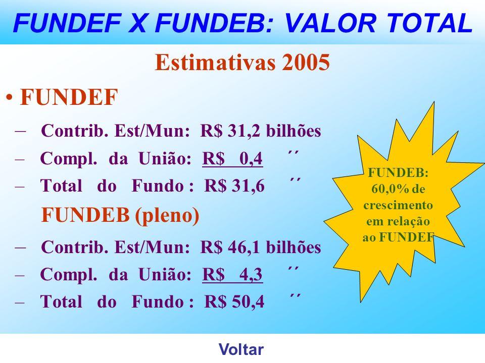 FUNDEF X FUNDEB: VALOR TOTAL Estimativas 2005 FUNDEF – Contrib. Est/Mun: R$ 31,2 bilhões – Compl. da União: R$ 0,4 ´´ – Total do Fundo : R$ 31,6 ´´ FU