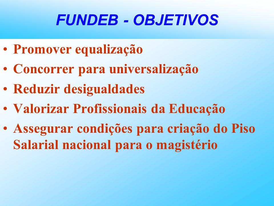 FUNDEB - OBJETIVOS Promover equalização Concorrer para universalização Reduzir desigualdades Valorizar Profissionais da Educação Assegurar condições p