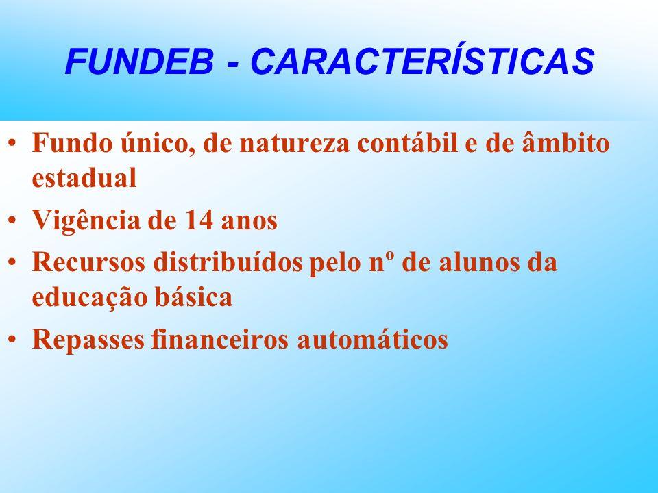 FUNDEB - CARACTERÍSTICAS Fundo único, de natureza contábil e de âmbito estadual Vigência de 14 anos Recursos distribuídos pelo nº de alunos da educaçã