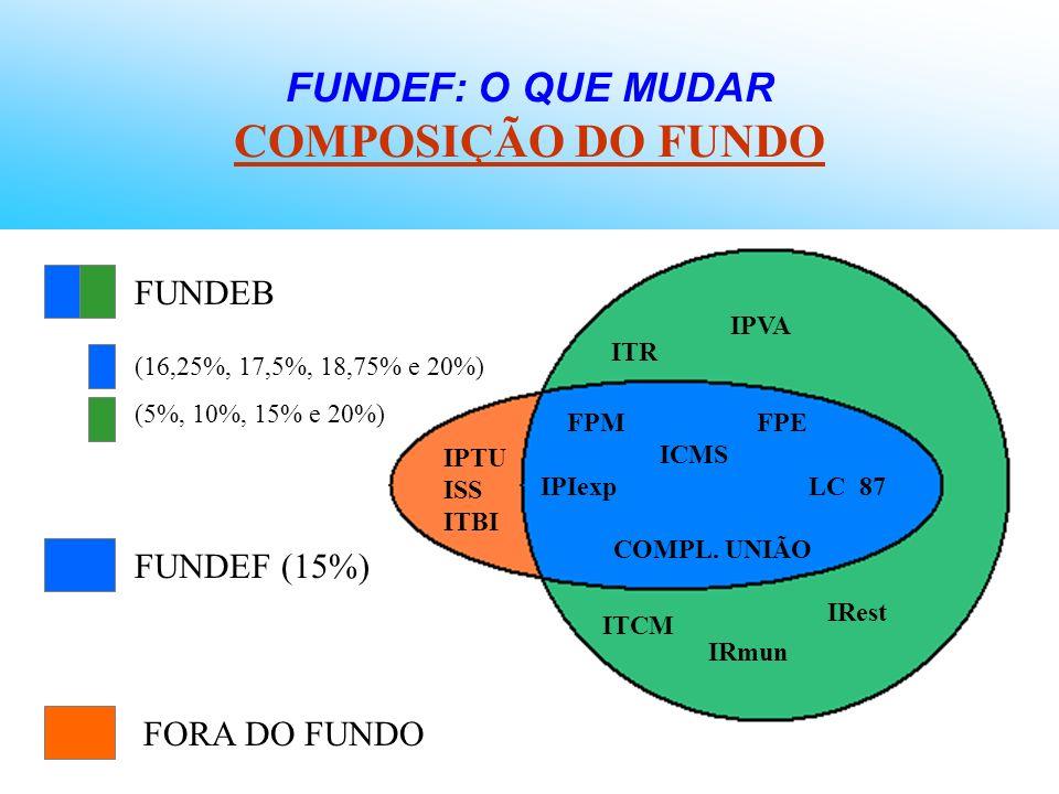 FUNDEF: O QUE MUDAR COMPOSIÇÃO DO FUNDO ITCM IRmun IRest FPM FPE ICMS IPIexp LC 87 COMPL. UNIÃO ITR IPVA IPTU ISS ITBI FUNDEF (15%) FORA DO FUNDO FUND
