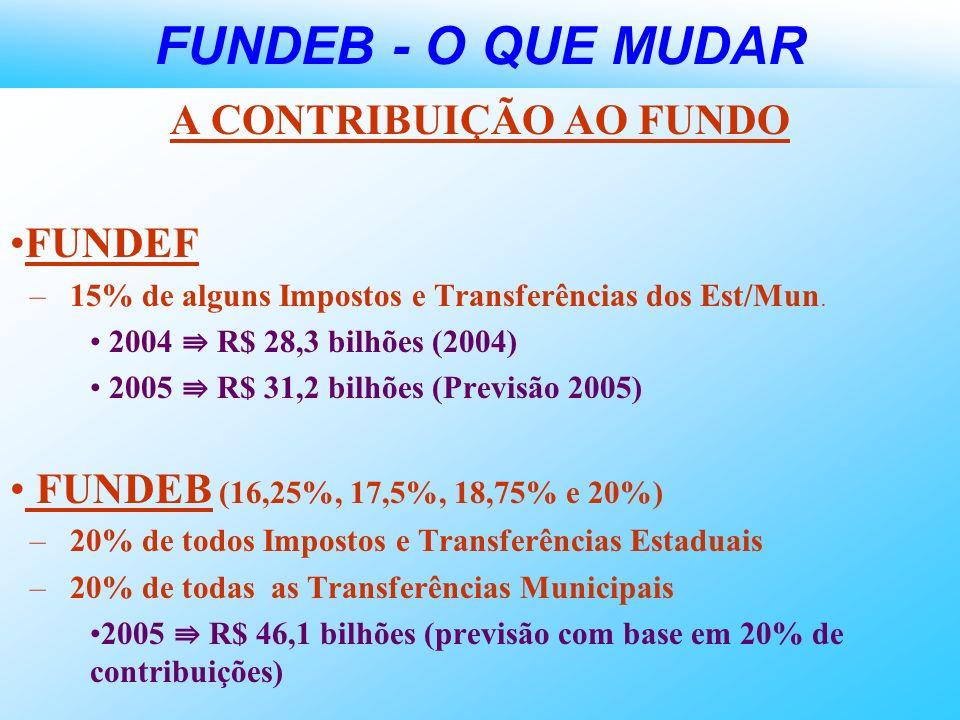FUNDEB - O QUE MUDAR A CONTRIBUIÇÃO AO FUNDO FUNDEF –15% de alguns Impostos e Transferências dos Est/Mun. 2004 R$ 28,3 bilhões (2004) 2005 R$ 31,2 bil