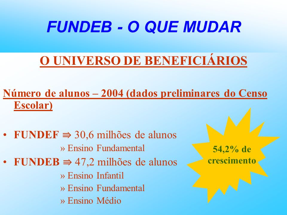 FUNDEB - O QUE MUDAR O UNIVERSO DE BENEFICIÁRIOS Número de alunos – 2004 (dados preliminares do Censo Escolar) FUNDEF 30,6 milhões de alunos »Ensino F